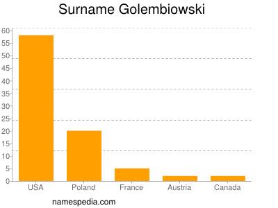 Surname Golembiowski