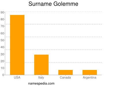 Surname Golemme