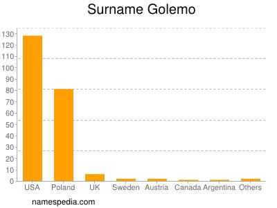 Surname Golemo