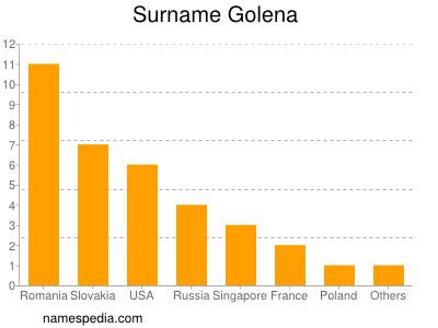 Surname Golena