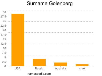 Surname Golenberg