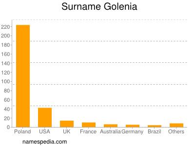 Surname Golenia