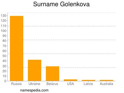 Surname Golenkova