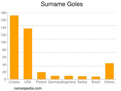 Surname Goles