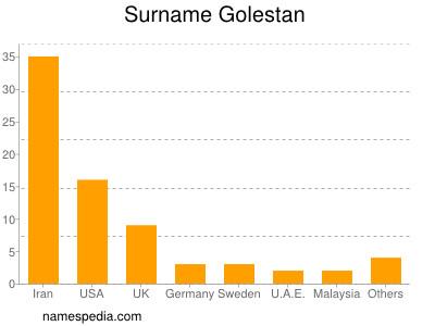 Surname Golestan