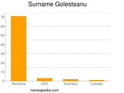 Surname Golesteanu