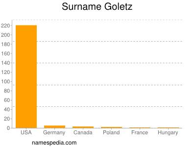 Surname Goletz