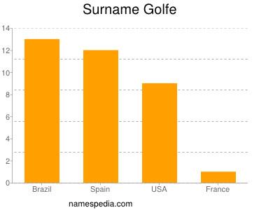 Surname Golfe