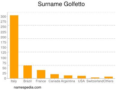 Surname Golfetto