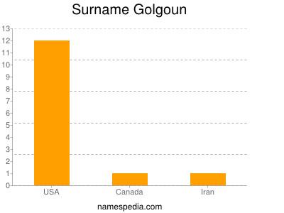 Surname Golgoun