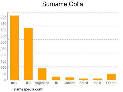 Surname Golia