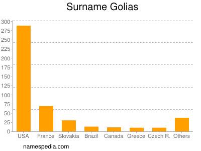 Surname Golias
