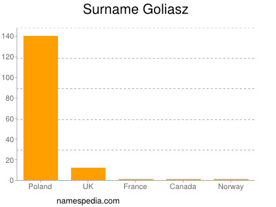 Surname Goliasz