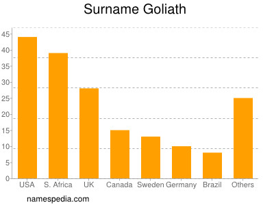 Surname Goliath