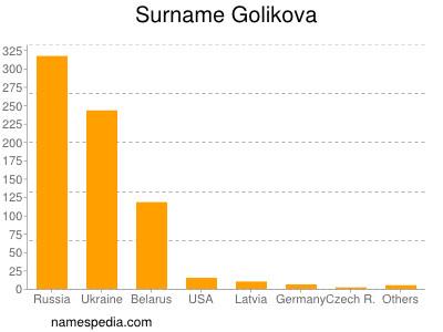 Surname Golikova