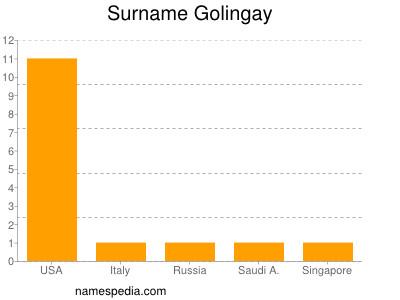 Surname Golingay