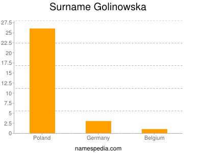 Surname Golinowska