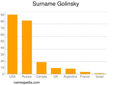 Surname Golinsky
