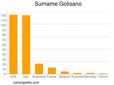 Surname Golisano