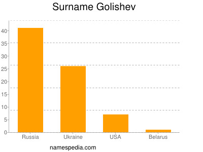 Surname Golishev