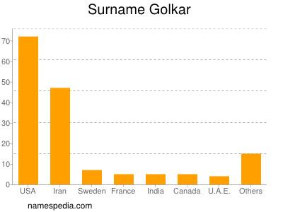 Surname Golkar