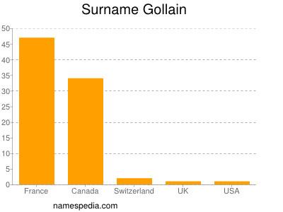 Surname Gollain