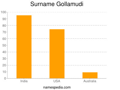 Surname Gollamudi