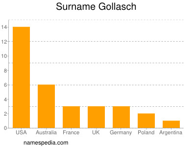 Surname Gollasch
