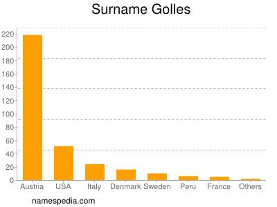 Surname Golles