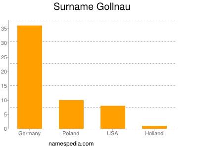 Surname Gollnau