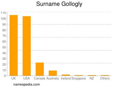 Surname Gollogly