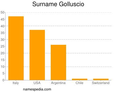 Surname Golluscio