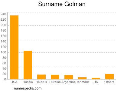 Surname Golman