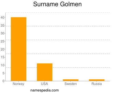 Surname Golmen