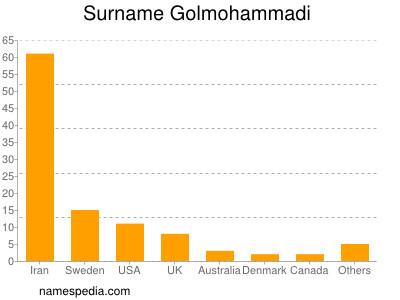 Surname Golmohammadi