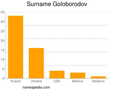 Surname Goloborodov