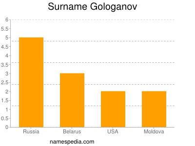 Surname Gologanov