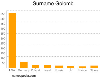 Surname Golomb