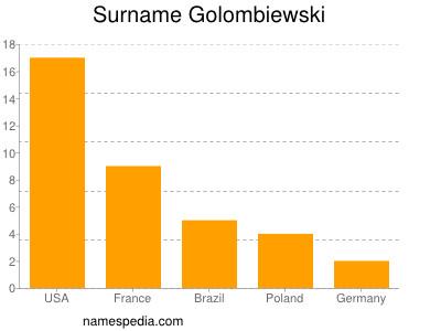 Surname Golombiewski