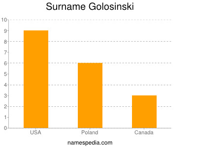 Surname Golosinski