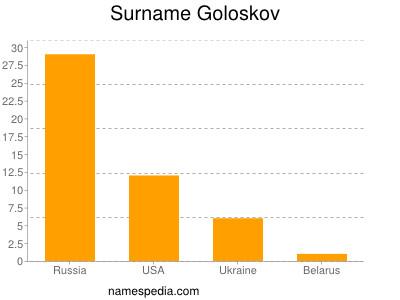 Surname Goloskov