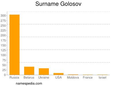 Surname Golosov