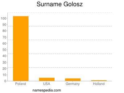 Surname Golosz