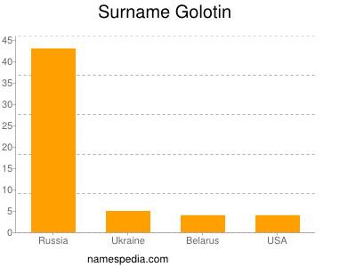 Surname Golotin