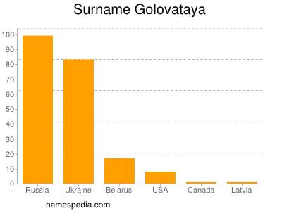 Surname Golovataya