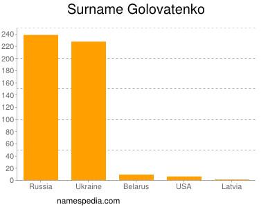 Surname Golovatenko