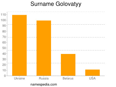 Surname Golovatyy