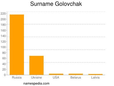 Surname Golovchak