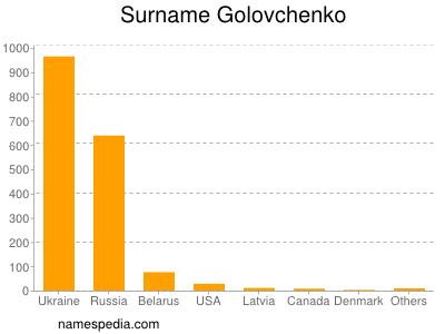 Surname Golovchenko