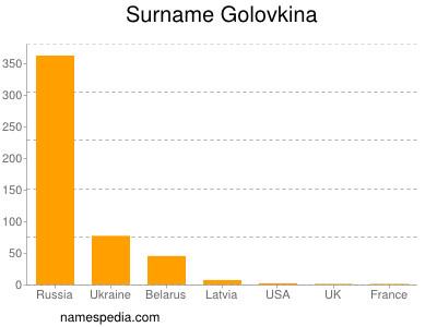 Surname Golovkina